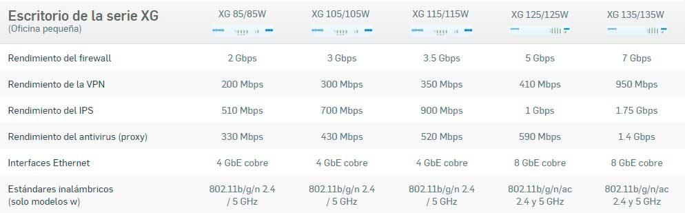 XG Firewall Pequeña Empresa