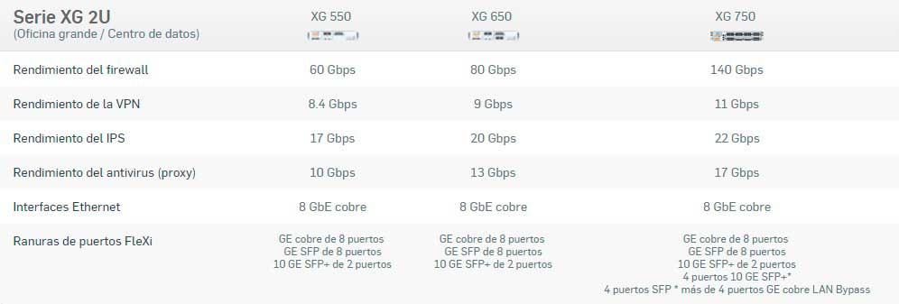 Firewall XG Gran Empresa