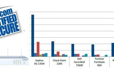 Comparativa Sophos XG 135w y la competencia