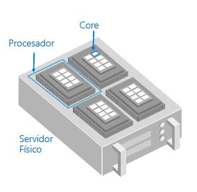core servidor