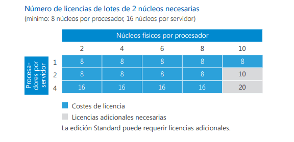 licenciamiento de windows server 2016