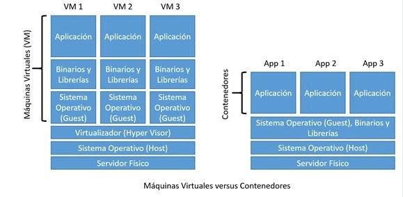 maquinas virtuales vs contenedores