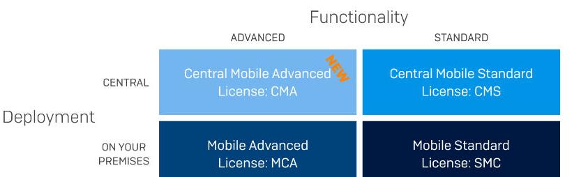 licencias sophos mobile 7