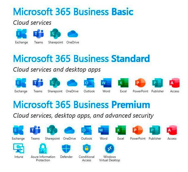 microsoft 365 que aplicaciones incluye