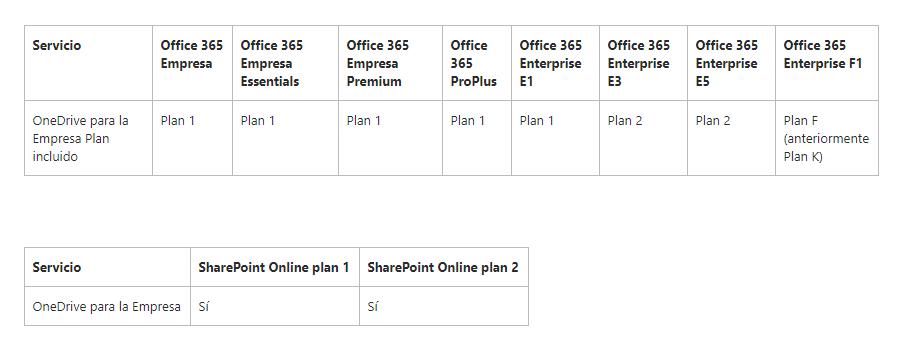 planes-de-precios-one-drive-empresas