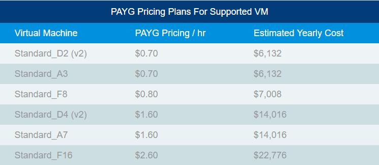 sophos precios payg