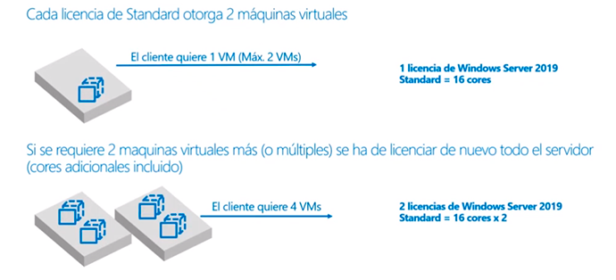 Windows Server 2019 licenciar máquinas virtuales
