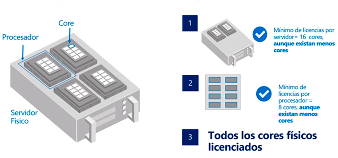Licenciamiento de Windows Server 2019