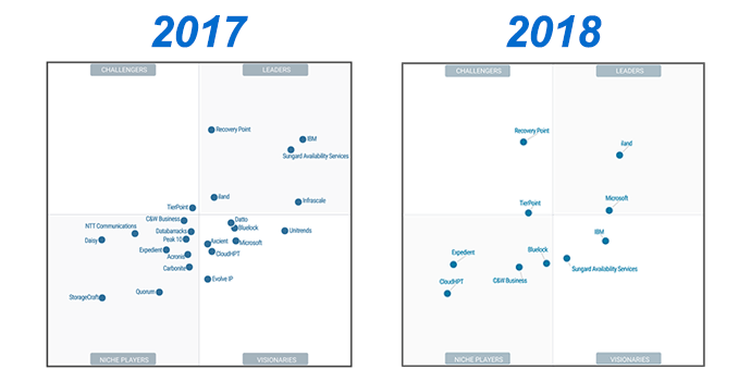 Gartner draas 2017 vs 2018