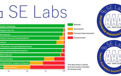Informe SE Labs para Soluciones Endpoint (Abril-Junio de 2018)