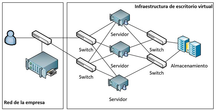 infraestructura de escritorio virtual 2