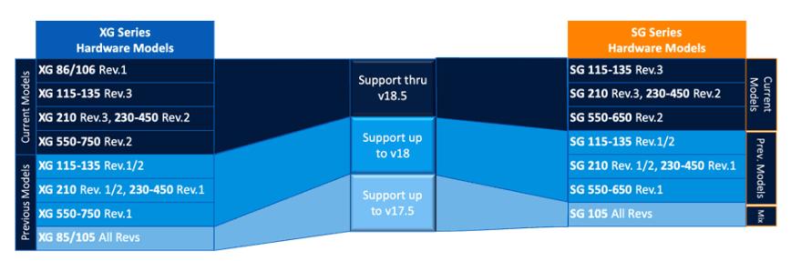 Modelos de XG compatibles con v18