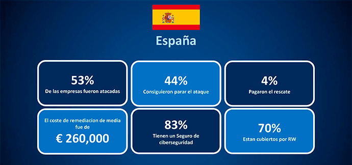 datos ransomware spain
