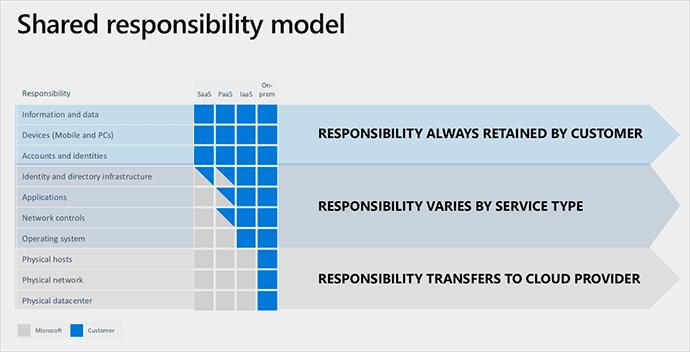 responsabilidad compartida cloud