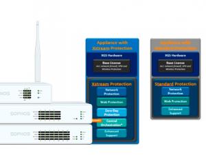Sophos XGS Firewall y los nuevos paquetes de licencias